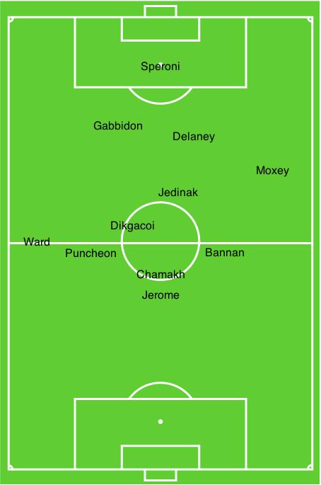 Average Palace player positions vs Norwich