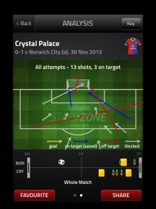Goal Attempts v NCFC